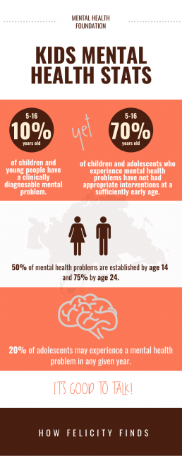 Kids Mental Health Infographic